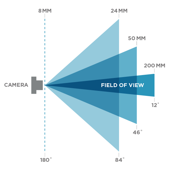 plate to pixel part v focal length & perspective clara persis : focal length diagram - findchart.co